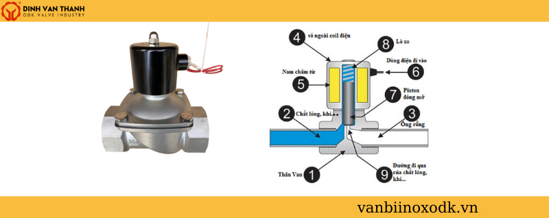 Cấu tạo van điện từ inox