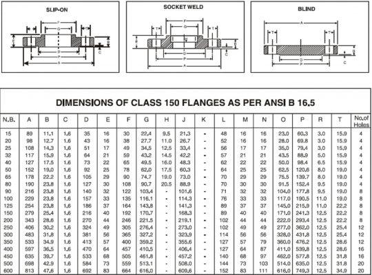 Thông số kỹ thuật mặt bích ANSI 150 SLIP-ON