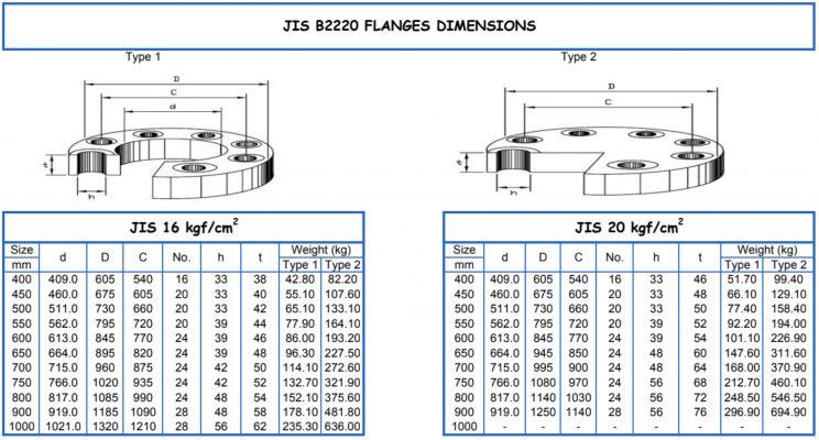 Thống số kỹ thuật mặt bích inox 304 JIS 20K